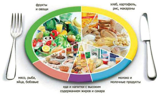 Калорийное питание